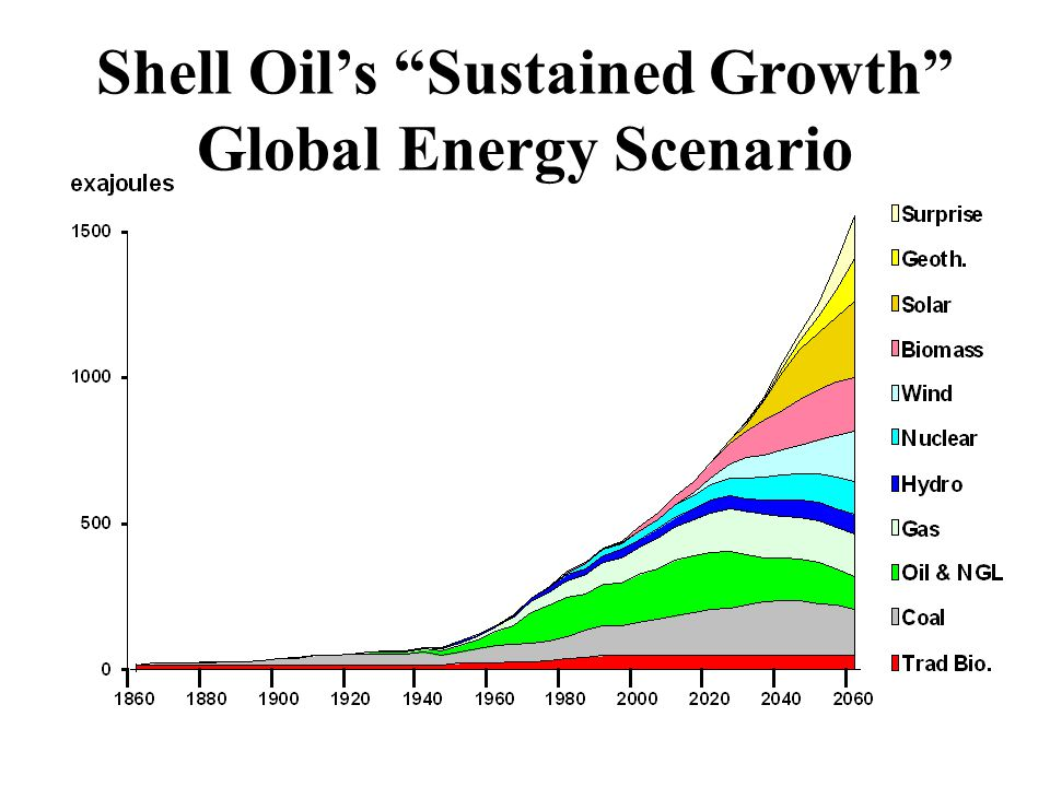 Shell Oil's Sustained Growth Global Energy Scenario