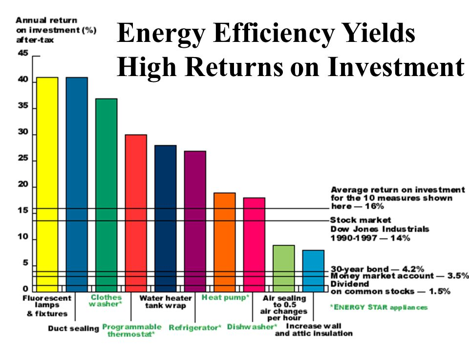 Energy Efficiency Yields High Returns on Investment