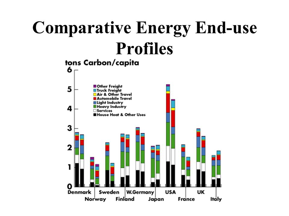 Comparative Energy End-use Profiles