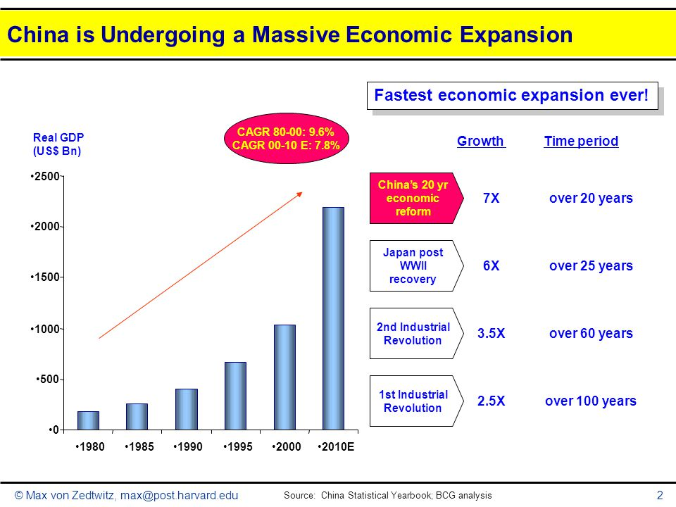 © Max von Zedtwitz, max@post.harvard.edu2 GrowthTime period Fastest economic expansion ever! China is Undergoing a Massive Economic Expansion Real GDP
