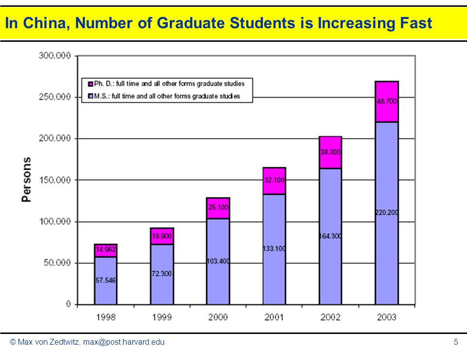 © Max von Zedtwitz, max@post.harvard.edu5 In China, Number of Graduate Students is Increasing Fast