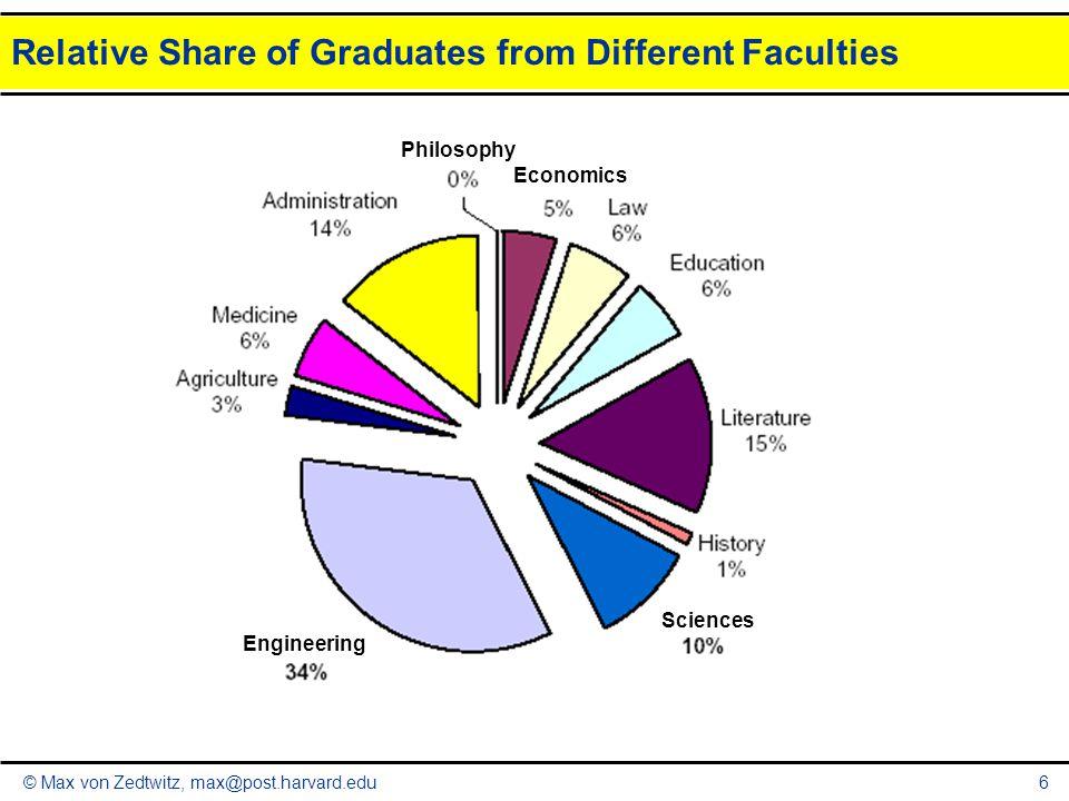 © Max von Zedtwitz, max@post.harvard.edu6 Relative Share of Graduates from Different Faculties Economics Engineering Sciences Philosophy