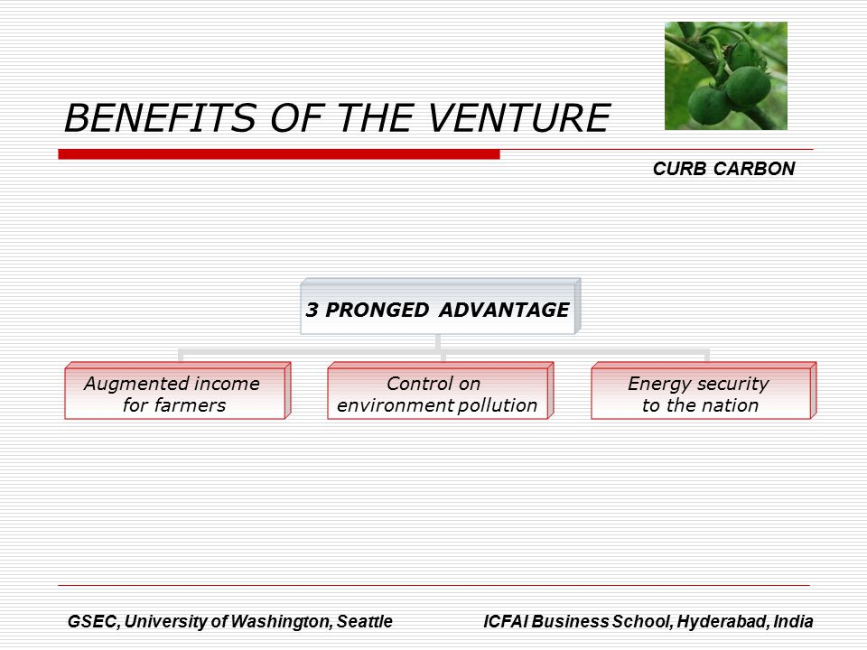 BENEFITS OF THE VENTURE 3 PRONGED ADVANTAGE Augmented income for farmers Control on environment pollution Energy security to the nation GSEC, University of Washington, Seattle ICFAI Business School, Hyderabad, India CURB CARBON