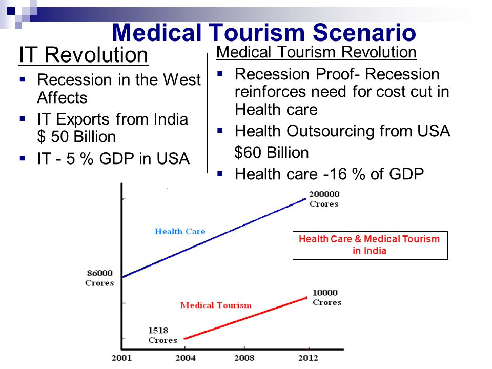 Can Gujarat be the No 1 Medical Tourism destination in the world.