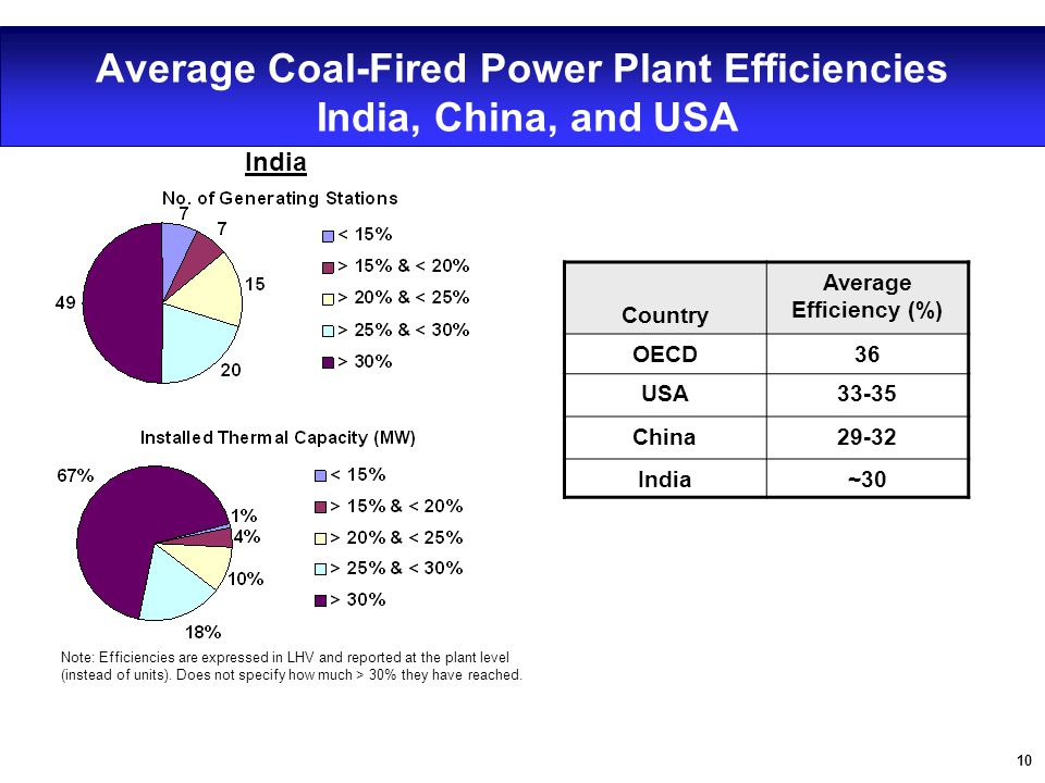 10 Average Coal-Fired Power Plant Efficiencies India, China, and USA Country Average Efficiency (%) OECD36 USA33-35 China29-32 India~30 Data Sources: