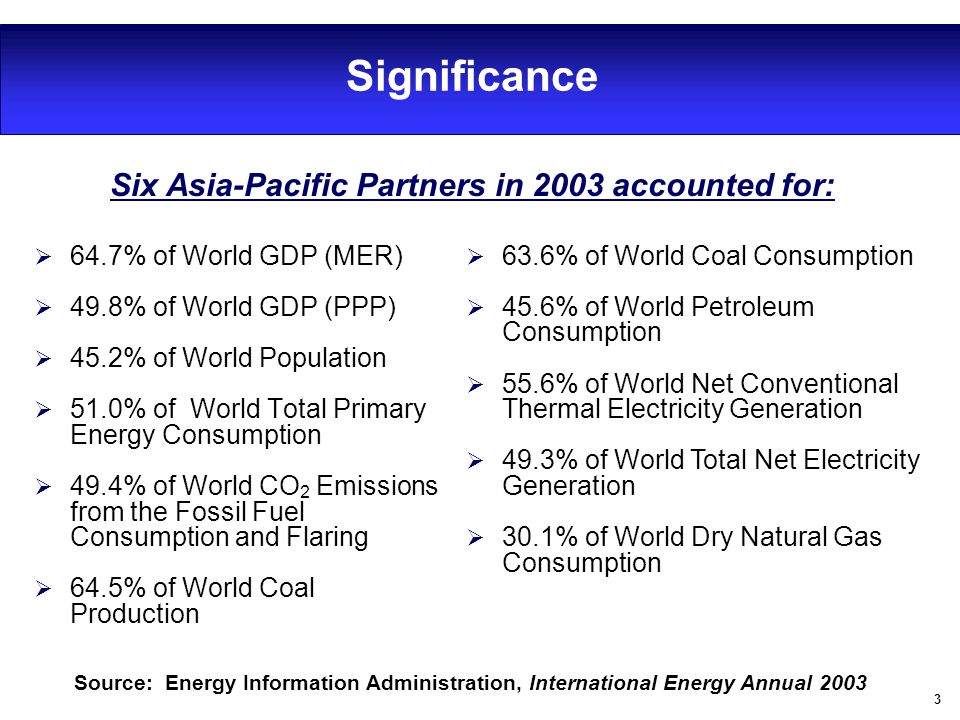 3 Significance  64.7% of World GDP (MER)  49.8% of World GDP (PPP)  45.2% of World Population  51.0% of World Total Primary Energy Consumption  4