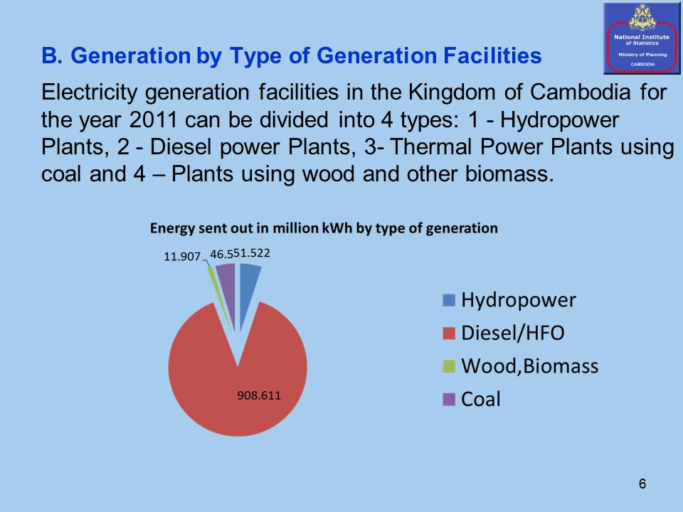 6 B. Generation by Type of Generation Facilities Electricity generation facilities in the Kingdom of Cambodia for the year 2011 can be divided into 4