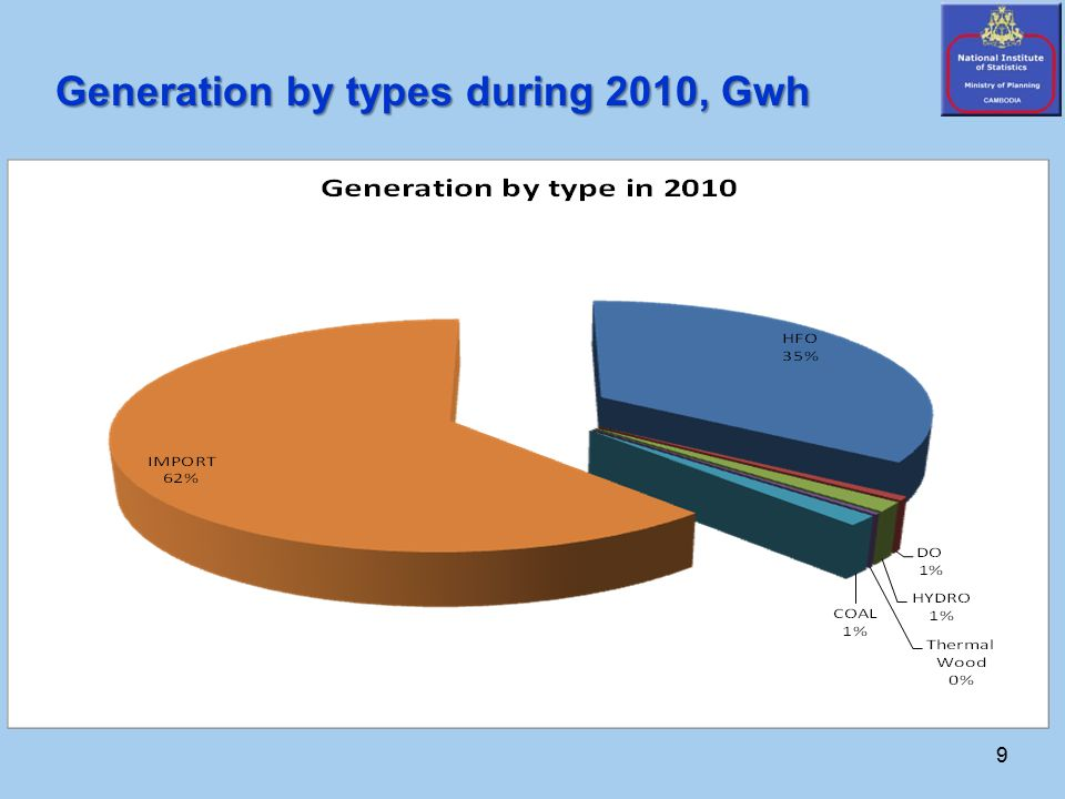 9 Generation by types during 2010, Gwh