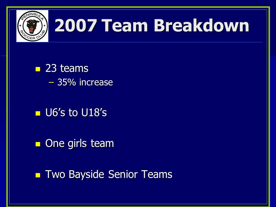 2007 Team Breakdown 23 teams 23 teams –35% increase U6's to U18's U6's to U18's One girls team One girls team Two Bayside Senior Teams Two Bayside Senior Teams