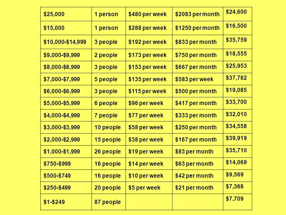 $25,0001 person$480 per week$2083 per month $24,600 $15,0001 person$288 per week$1250 per month $16,500 $10,000-$14,9993 people$192 per week$833 per m