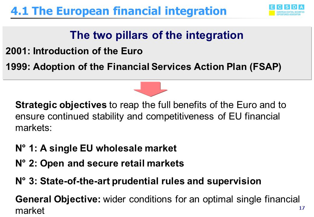 Marzo 2002 17 4.1 The European financial integration The two pillars of the integration 2001: Introduction of the Euro 1999: Adoption of the Financial Services Action Plan (FSAP) Strategic objectives to reap the full benefits of the Euro and to ensure continued stability and competitiveness of EU financial markets: N° 1: A single EU wholesale market N° 2: Open and secure retail markets N° 3: State-of-the-art prudential rules and supervision General Objective: wider conditions for an optimal single financial market