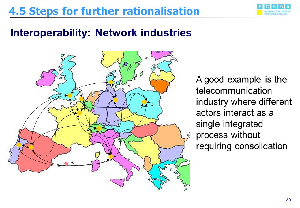 Marzo 2002 25 Interoperability: Network industries A good example is the telecommunication industry where different actors interact as a single integr