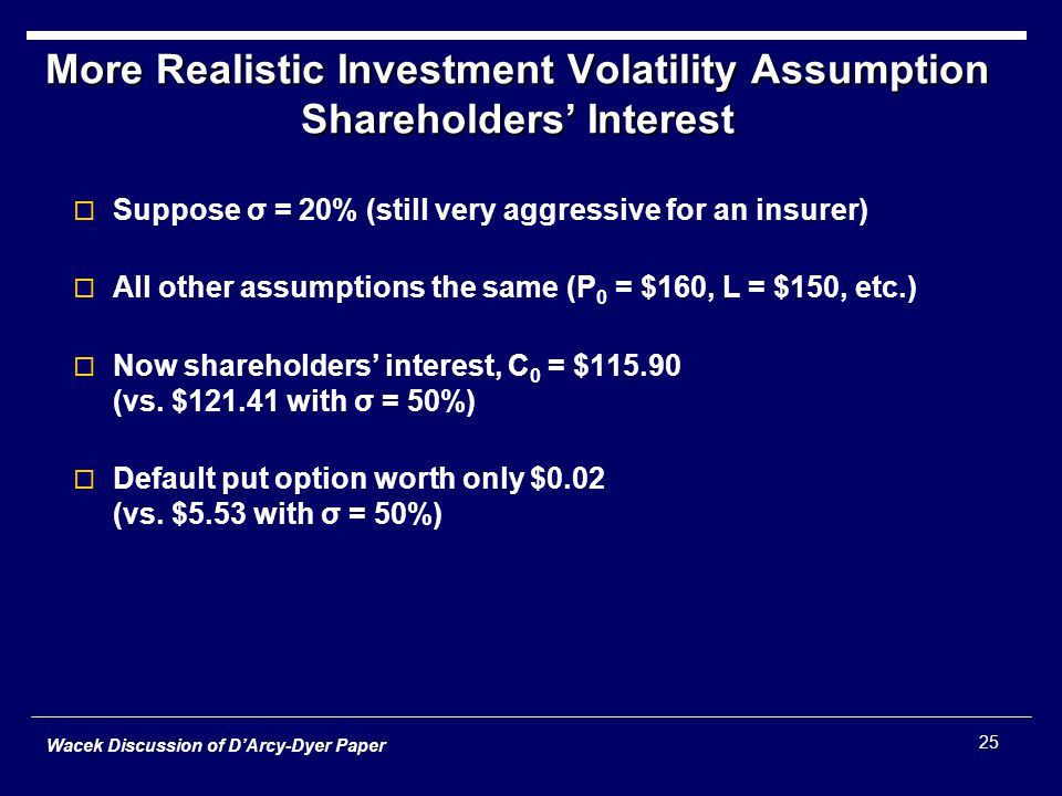 Wacek Discussion of D'Arcy-Dyer Paper 25 More Realistic Investment Volatility Assumption Shareholders' Interest  Suppose σ = 20% (still very aggressive for an insurer)  All other assumptions the same (P 0 = $160, L = $150, etc.)  Now shareholders' interest, C 0 = $115.90 (vs.