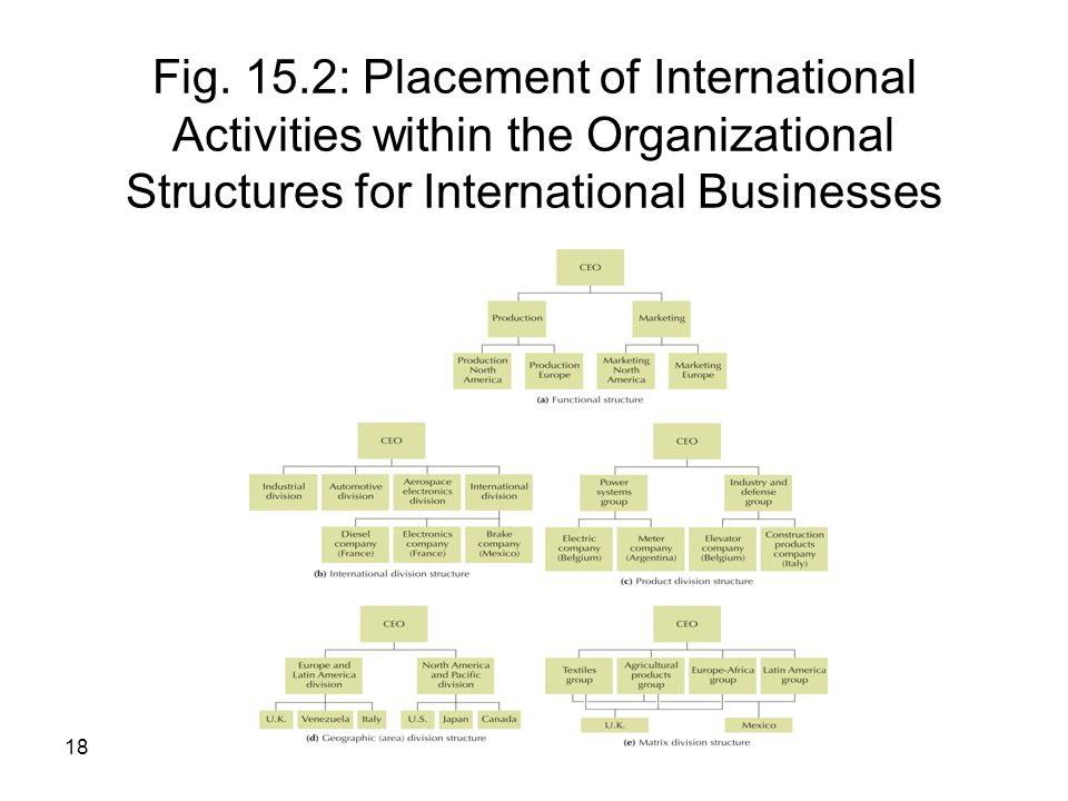 18 Fig. 15.2: Placement of International Activities within the Organizational Structures for International Businesses