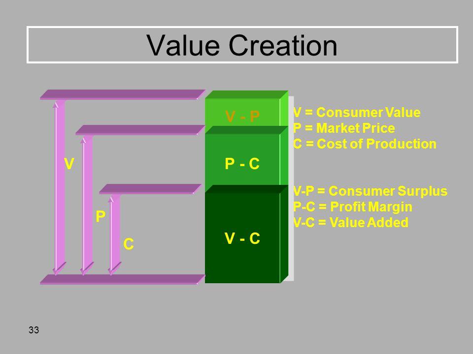33 Value Creation V = Consumer Value P = Market Price C = Cost of Production V-P = Consumer Surplus P-C = Profit Margin V-C = Value Added V - P P - C