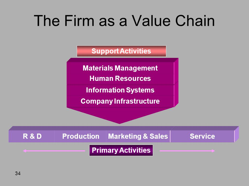34 Company Infrastructure Information Systems Human Resources Materials Management Primary Activities Support Activities The Firm as a Value Chain R & DProductionMarketing & SalesService