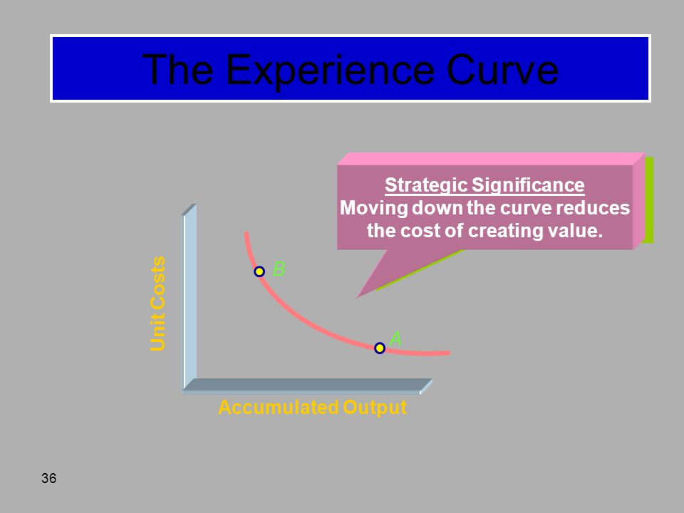 36 The Experience Curve B A Accumulated Output Unit Costs Strategic Significance Moving down the curve reduces the cost of creating value.