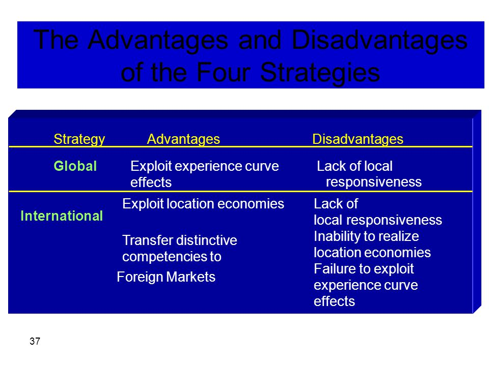 37 The Advantages and Disadvantages of the Four Strategies StrategyAdvantagesDisadvantages GlobalExploit experience curve effects Exploit location economies Lack of local responsiveness International Transfer distinctive competencies to Foreign Markets Lack of local responsiveness Inability to realize location economies Failure to exploit experience curve effects