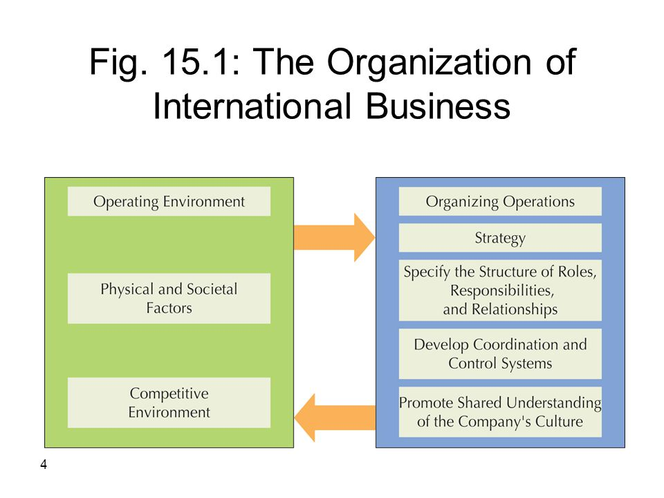 4 Fig. 15.1: The Organization of International Business