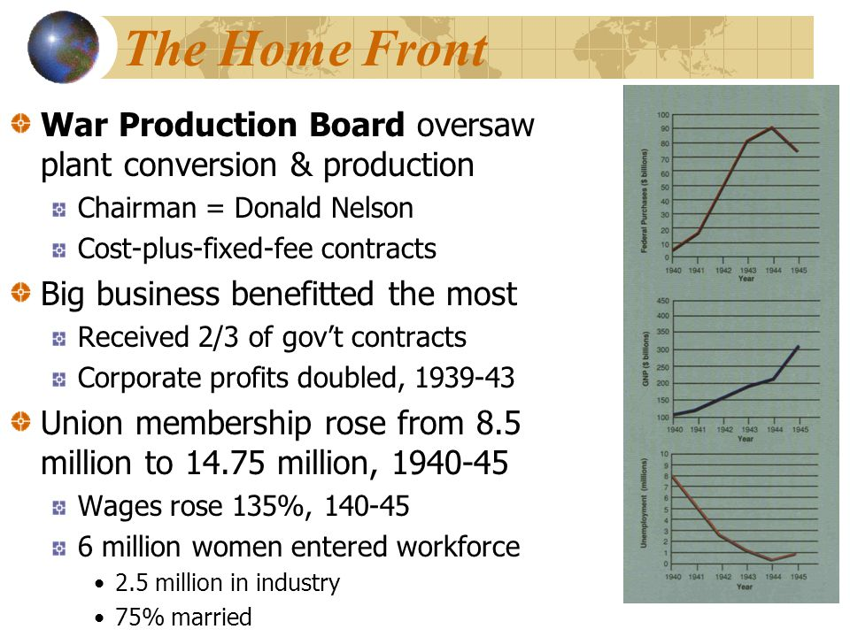 The Home Front War Production Board oversaw plant conversion & production Chairman = Donald Nelson Cost-plus-fixed-fee contracts Big business benefitted the most Received 2/3 of gov't contracts Corporate profits doubled, 1939-43 Union membership rose from 8.5 million to 14.75 million, 1940-45 Wages rose 135%, 140-45 6 million women entered workforce 2.5 million in industry 75% married
