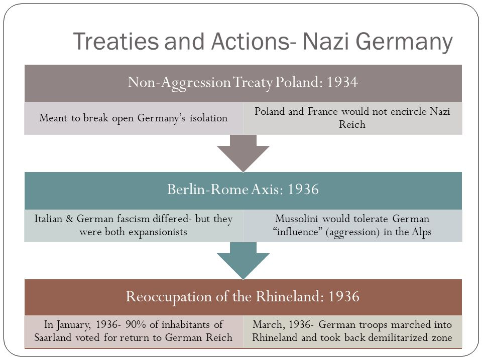 Treaties and Actions- Nazi Germany Reoccupation of the Rhineland: 1936 In January, 1936- 90% of inhabitants of Saarland voted for return to German Reich March, 1936- German troops marched into Rhineland and took back demilitarized zone Berlin-Rome Axis: 1936 Italian & German fascism differed- but they were both expansionists Mussolini would tolerate German influence (aggression) in the Alps Non-Aggression Treaty Poland: 1934 Meant to break open Germany's isolation Poland and France would not encircle Nazi Reich