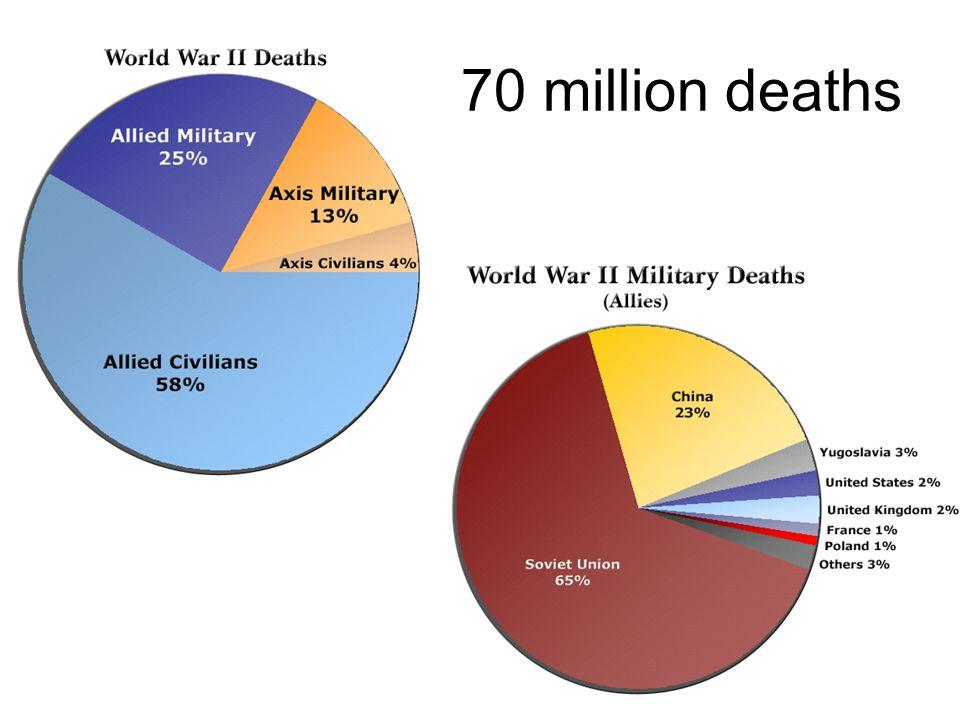 70 million deaths