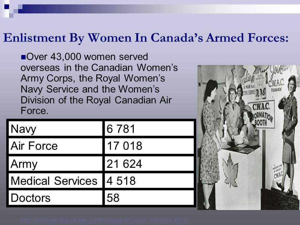 Enlistment By Women In Canada's Armed Forces: Navy6 781 Air Force17 018 Army21 624 Medical Services4 518 Doctors58 Over 43,000 women served overseas in the Canadian Women's Army Corps, the Royal Women's Navy Service and the Women's Division of the Royal Canadian Air Force.