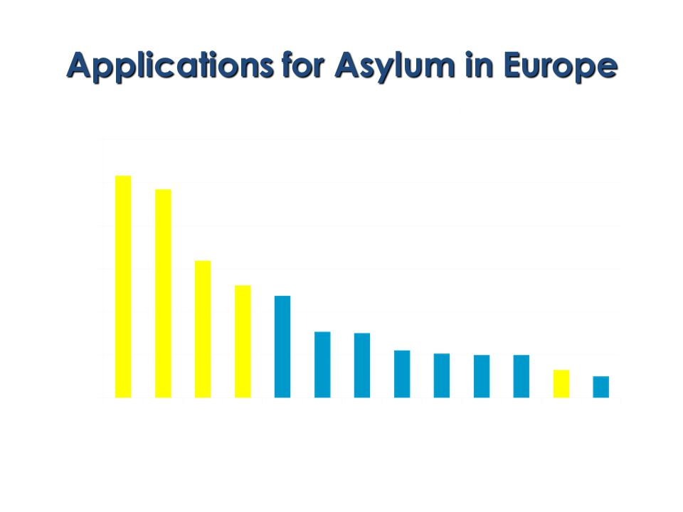 Applications for Asylum in Europe