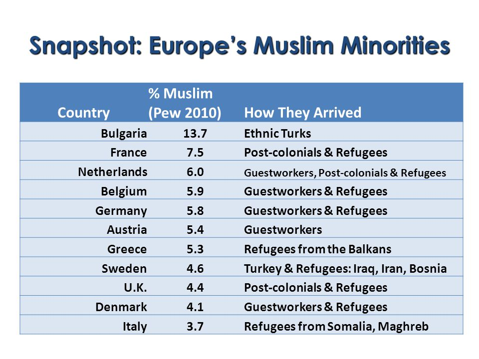 Snapshot: Europe's Muslim Minorities Country % Muslim (Pew 2010)How They Arrived Bulgaria13.7Ethnic Turks France7.5Post-colonials & Refugees Netherlands6.0 Guestworkers, Post-colonials & Refugees Belgium5.9Guestworkers & Refugees Germany5.8Guestworkers & Refugees Austria5.4Guestworkers Greece5.3Refugees from the Balkans Sweden4.6Turkey & Refugees: Iraq, Iran, Bosnia U.K.4.4Post-colonials & Refugees Denmark4.1Guestworkers & Refugees Italy3.7Refugees from Somalia, Maghreb