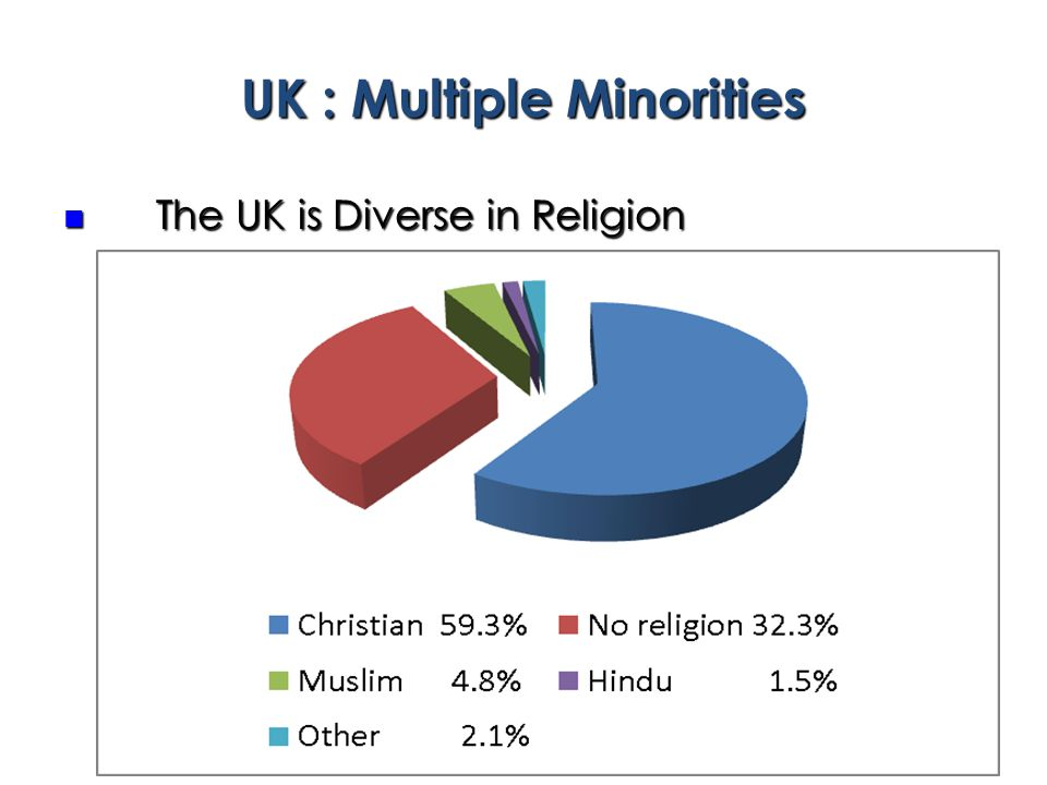 UK : Multiple Minorities The UK is Diverse in Religion The UK is Diverse in Religion