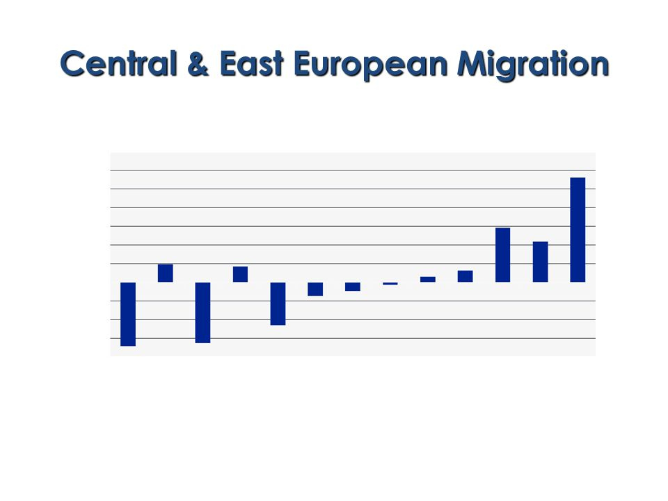 Central & East European Migration