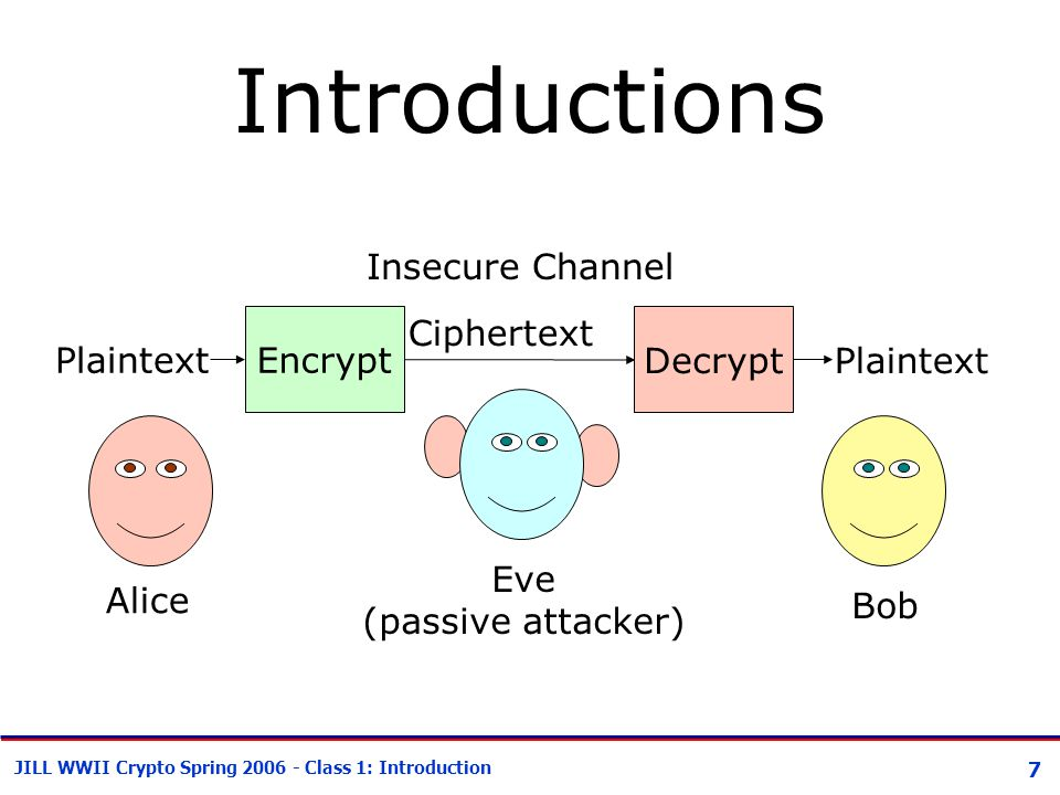 7 JILL WWII Crypto Spring 2006 - Class 1: Introduction Introductions Encrypt Decrypt Plaintext Ciphertext Plaintext Alice Bob Eve (passive attacker) Insecure Channel