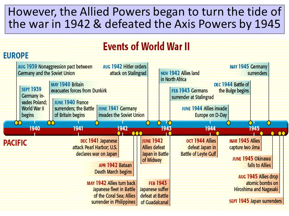 However, the Allied Powers began to turn the tide of the war in 1942 & defeated the Axis Powers by 1945