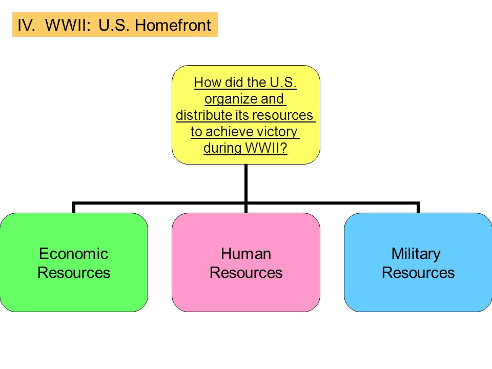 IV. WWII: U.S. Homefront How did the U.S. organize and distribute its resources to achieve victory during WWII? Economic Resources Human Resources Mil