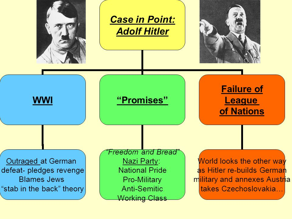 "Case in Point: Adolf Hitler WWI Outraged at German defeat- pledges revenge Blames Jews ""stab in the back"" theory ""Promises"" ""Freedom and Bread"" Nazi P"