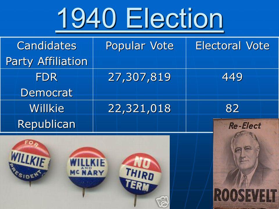 1940 Election Candidates Party Affiliation Popular Vote Electoral Vote FDRDemocrat27,307,819449 WillkieRepublican22,321,01882