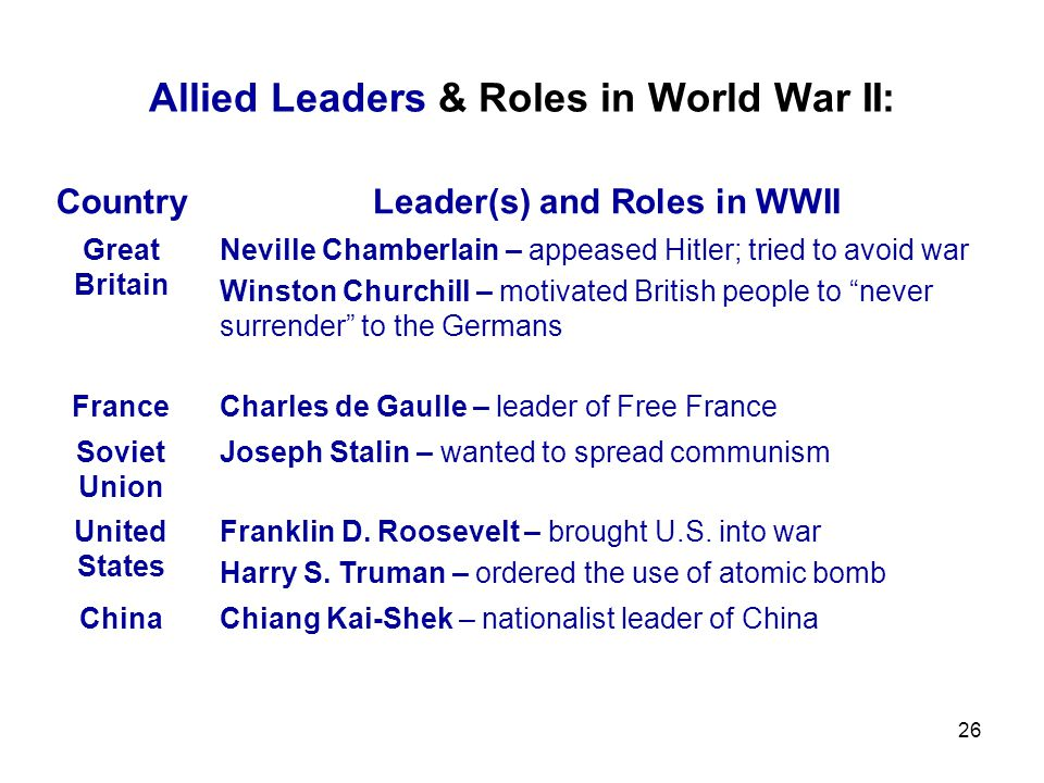 Allied & Axis Powers of World War II: Allied Powers (Allies)Axis Powers: Great Britain Germany France Italy China Japan Soviet Union – From 1941 Unite