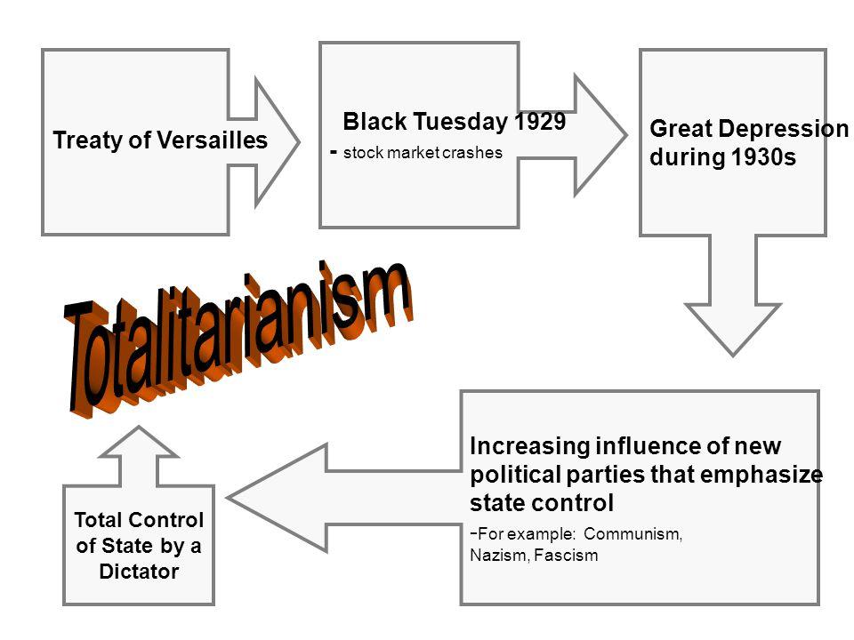 Contestant #3 Contestant #2 Contestant #1 Totalitarianism