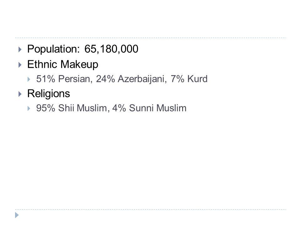  Population: 65,180,000  Ethnic Makeup  51% Persian, 24% Azerbaijani, 7% Kurd  Religions  95% Shii Muslim, 4% Sunni Muslim