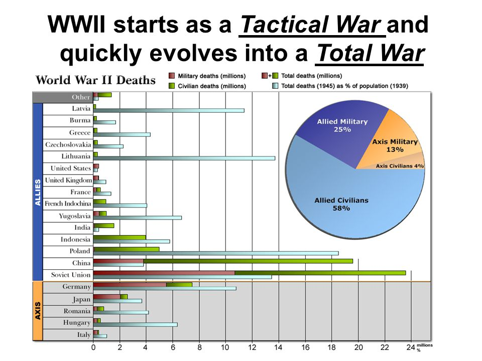WWII starts as a Tactical War and quickly evolves into a Total War