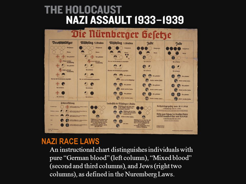 An instructional chart distinguishes individuals with pure German blood (left column), Mixed blood (second and third columns), and Jews (right two columns), as defined in the Nuremberg Laws.