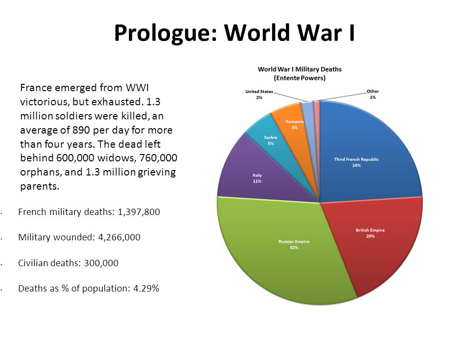 Prologue: World War I French military deaths: 1,397,800 Military wounded: 4,266,000 Civilian deaths: 300,000 Deaths as % of population: 4.29% France emerged from WWI victorious, but exhausted.
