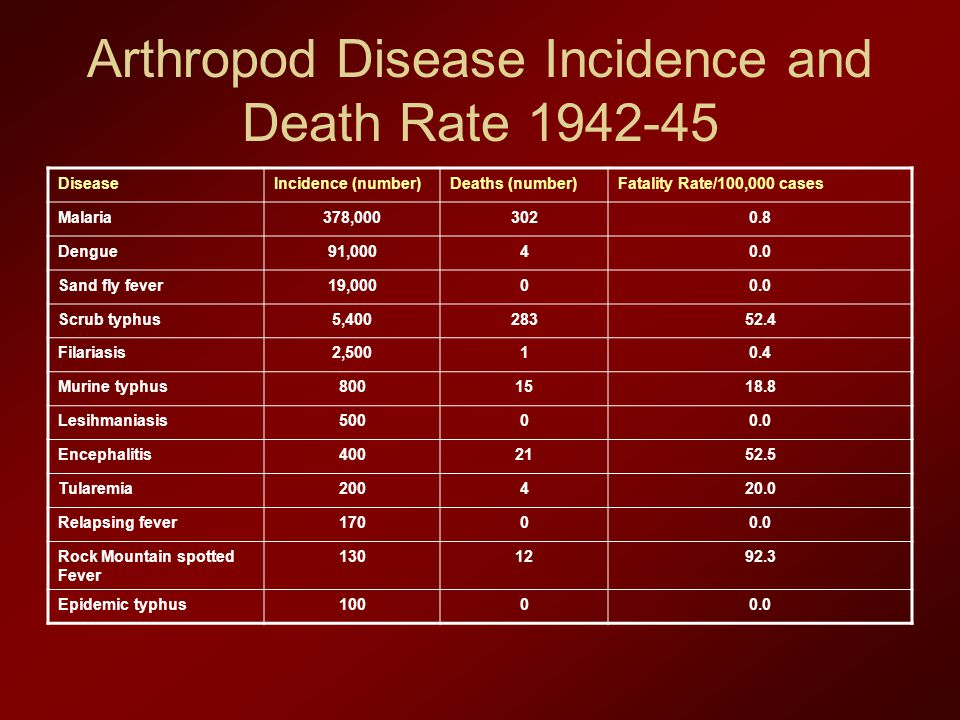 Arthropod Disease Incidence and Death Rate 1942-45 DiseaseIncidence (number)Deaths (number)Fatality Rate/100,000 cases Malaria378,0003020.8 Dengue91,00040.0 Sand fly fever19,00000.0 Scrub typhus5,40028352.4 Filariasis2,50010.4 Murine typhus8001518.8 Lesihmaniasis50000.0 Encephalitis4002152.5 Tularemia200420.0 Relapsing fever17000.0 Rock Mountain spotted Fever 1301292.3 Epidemic typhus10000.0