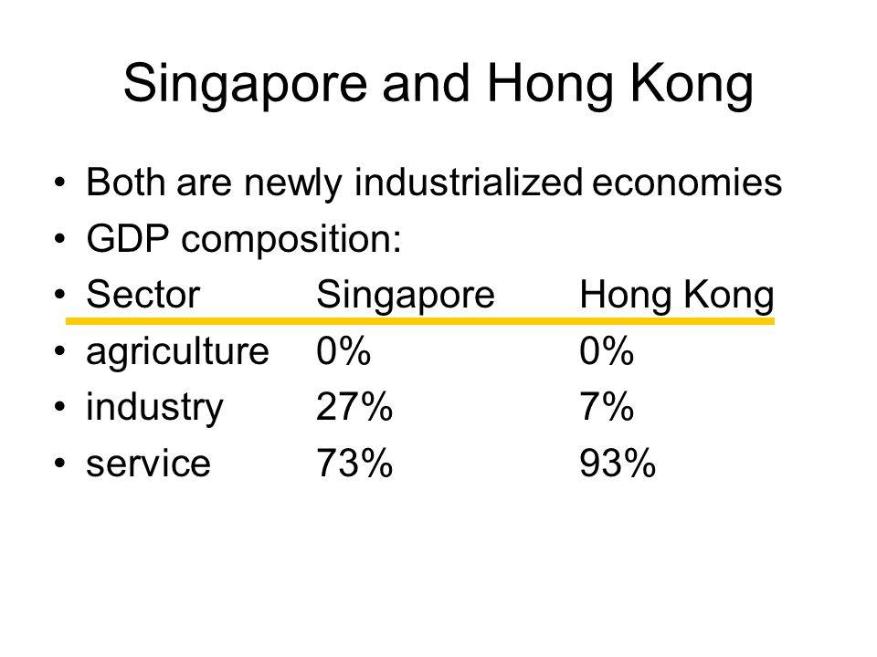 Singapore and Hong Kong Exports: –Singapore:13th in the world –Hong Kong: 11th in the world 54% to mainland China Imports: –Singapore:13th in the world –Hong Kong:9th in the world 47% from mainland China