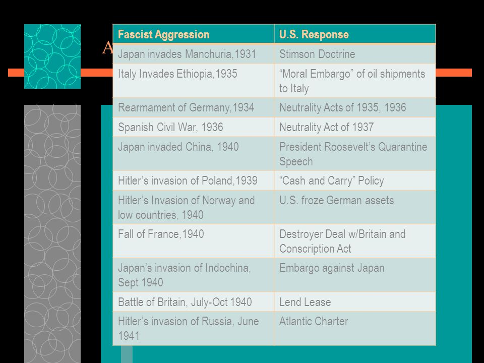Americas Reaction to Fascist Aggression Fascist AggressionU.S.