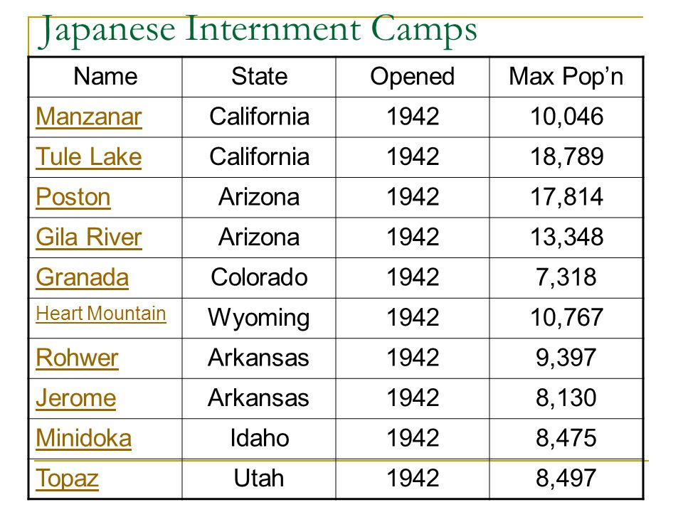 Japanese Internment Camps NameStateOpenedMax Pop'n ManzanarCalifornia194210,046 Tule LakeCalifornia194218,789 PostonArizona194217,814 Gila RiverArizona194213,348 GranadaColorado19427,318 Heart Mountain Wyoming194210,767 RohwerArkansas19429,397 JeromeArkansas19428,130 MinidokaIdaho19428,475 TopazUtah19428,497
