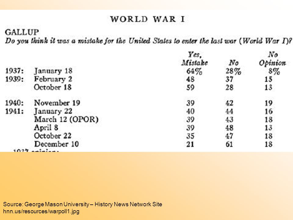 Source: George Mason University – History News Network Site hnn.us/resources/warpoll1.jpg
