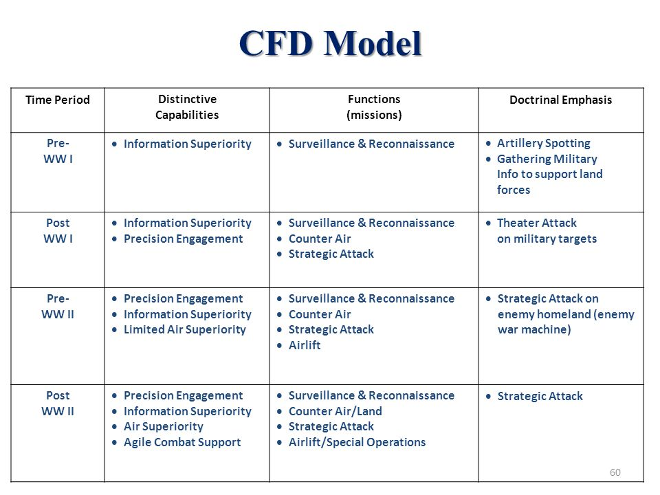 60 CFD Model Time PeriodDistinctive Capabilities Functions (missions) Doctrinal Emphasis Pre- WW I  Information Superiority  Surveillance & Reconnaissance  Artillery Spotting  Gathering Military Info to support land forces Post WW I  Information Superiority  Precision Engagement  Surveillance & Reconnaissance  Counter Air  Strategic Attack  Theater Attack on military targets Pre- WW II  Precision Engagement  Information Superiority  Limited Air Superiority  Surveillance & Reconnaissance  Counter Air  Strategic Attack  Airlift  Strategic Attack on enemy homeland (enemy war machine) Post WW II  Precision Engagement  Information Superiority  Air Superiority  Agile Combat Support  Surveillance & Reconnaissance  Counter Air/Land  Strategic Attack  Airlift/Special Operations  Strategic Attack