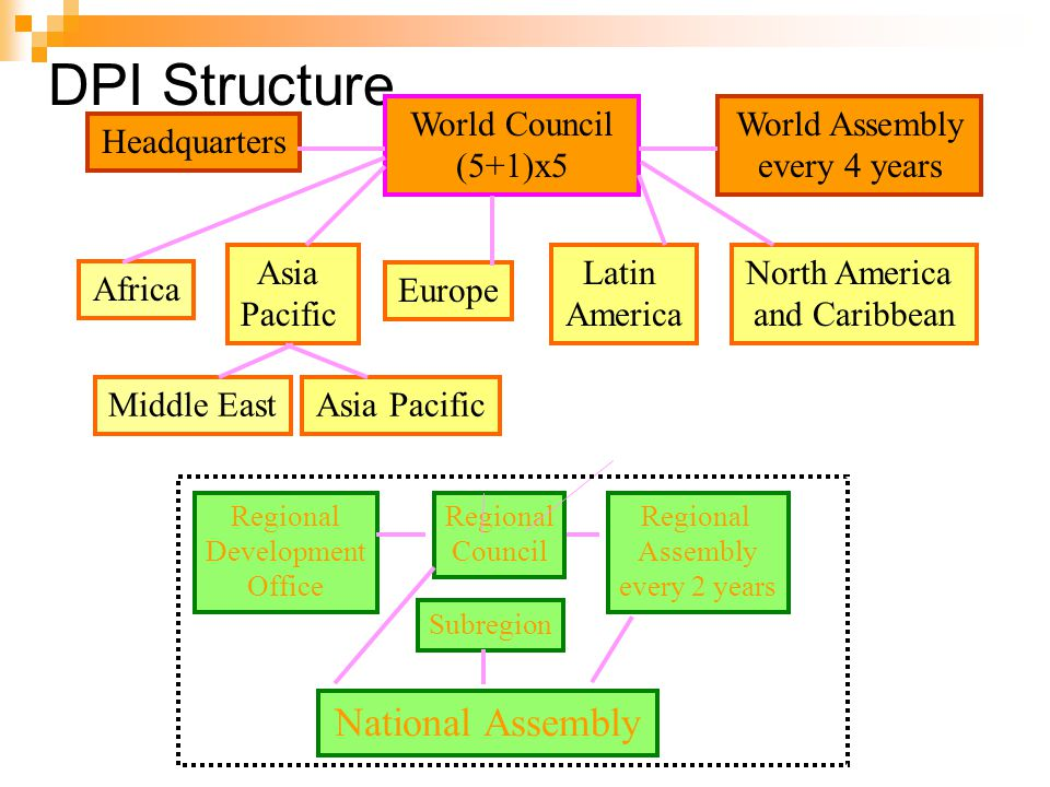 DPI Structure World Council (5+1)x5 Headquarters World Assembly every 4 years Africa Asia Pacific North America and Caribbean Europe Latin America Regional Development Office Regional Council Regional Assembly every 2 years Subregion National Assembly Middle EastAsia Pacific