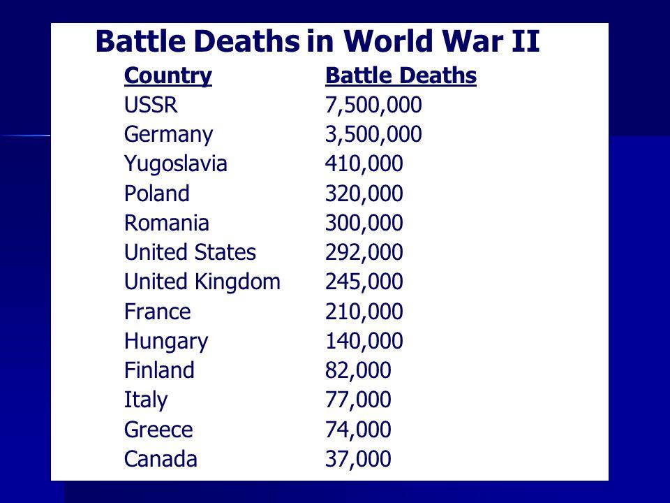 Battle Deaths in World War II CountryBattle Deaths USSR7,500,000 Germany3,500,000 Yugoslavia410,000 Poland320,000 Romania300,000 United States292,000 United Kingdom245,000 France210,000 Hungary140,000 Finland82,000 Italy77,000 Greece74,000 Canada37,000